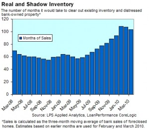 Housing Shadow Inventory