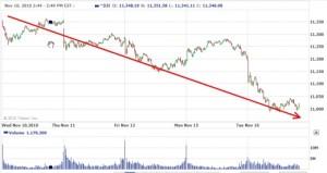Potential Market Crash