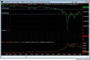 Why Not to Use Stop Loss Orders