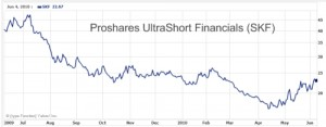 SKF - Proshares UltraShort Financials